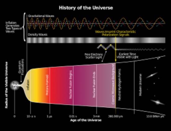 История Вселенной в инфографике