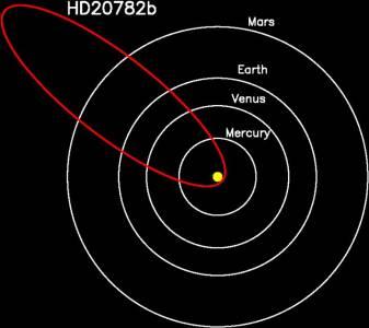 Исследована планета, имеющая самую эксцентричную орбиту