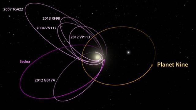 Шесть самых удаленных объектов в Солнечной системе