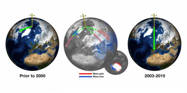 Земли смещается не в ту сторону