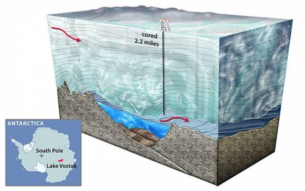 Схема бурения скважины озера Восток.