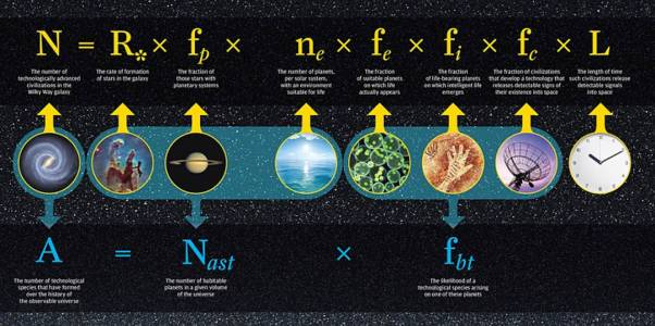 Графическое изображение уравнения Дрейка