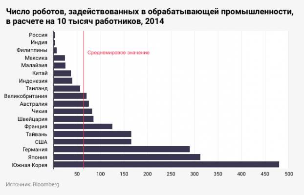 Сможет ли Россия заменить умирающее население роботами