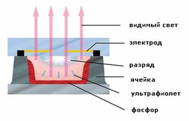 Двигатель НЛО работает так же, как и панель плазменного телевизора.