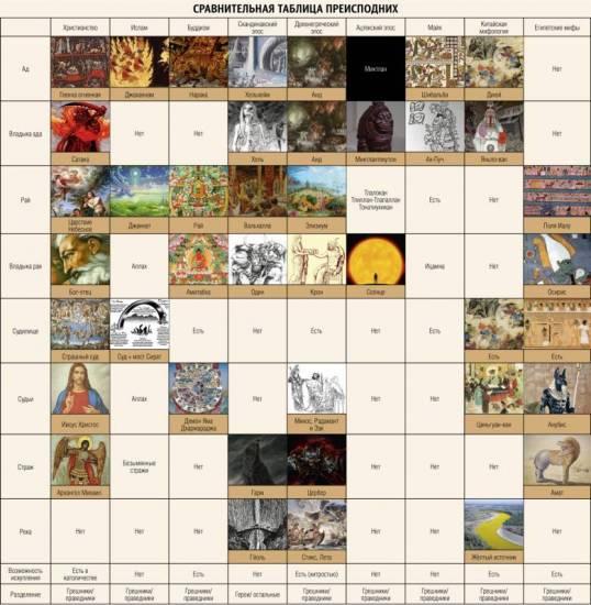 Ад в разных религиях (кликните для увеличения)